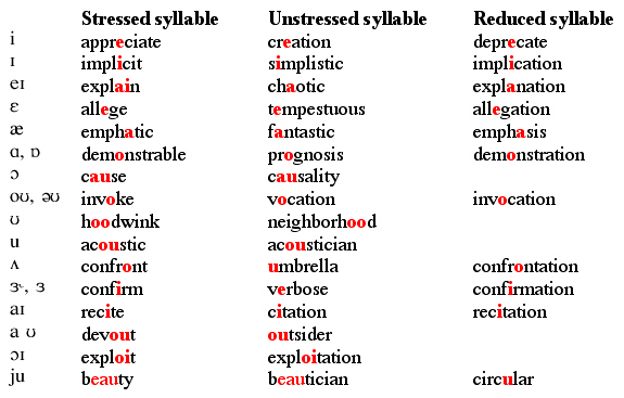 Stress and vowel reduction in English IMAGES VIDEOS